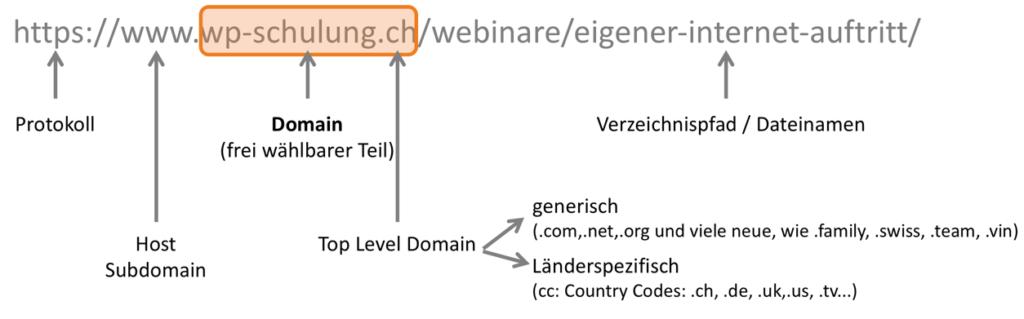 Eine URL besteht aus Protokoll, Domain, Pfad